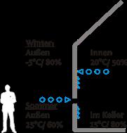 Baugutachter Olaf Printz München - Temperatur