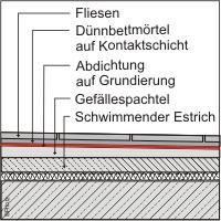 Verbundabdichtungen Printz Baugutachter Bau Sachverstandiger In