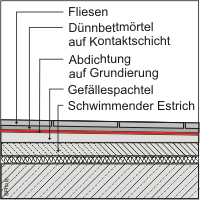 Baugutachter Olaf Printz München - Verbundabdichtung 2