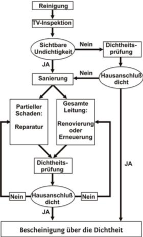 Baugutachter Olaf Printz München - Dichtheitspruefung