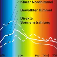 Baugutachter Olaf Printz München - Tageslichtspektrum 2