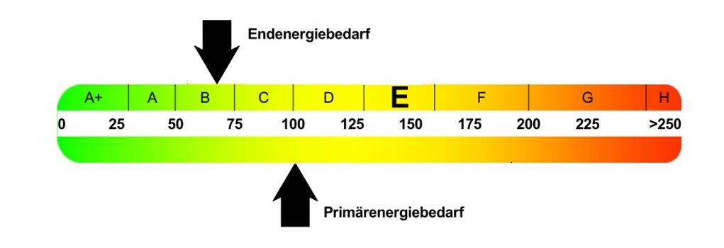 Ingenieurbüro Olaf Printz - Energieausweis 3